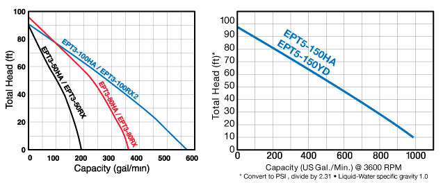 curves_ept3_hat_rx_ept5-150